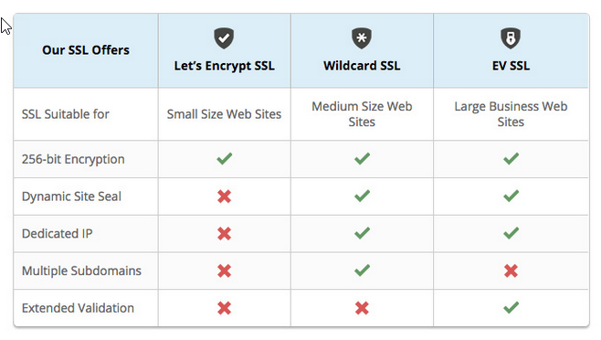 SSL Improves SEO